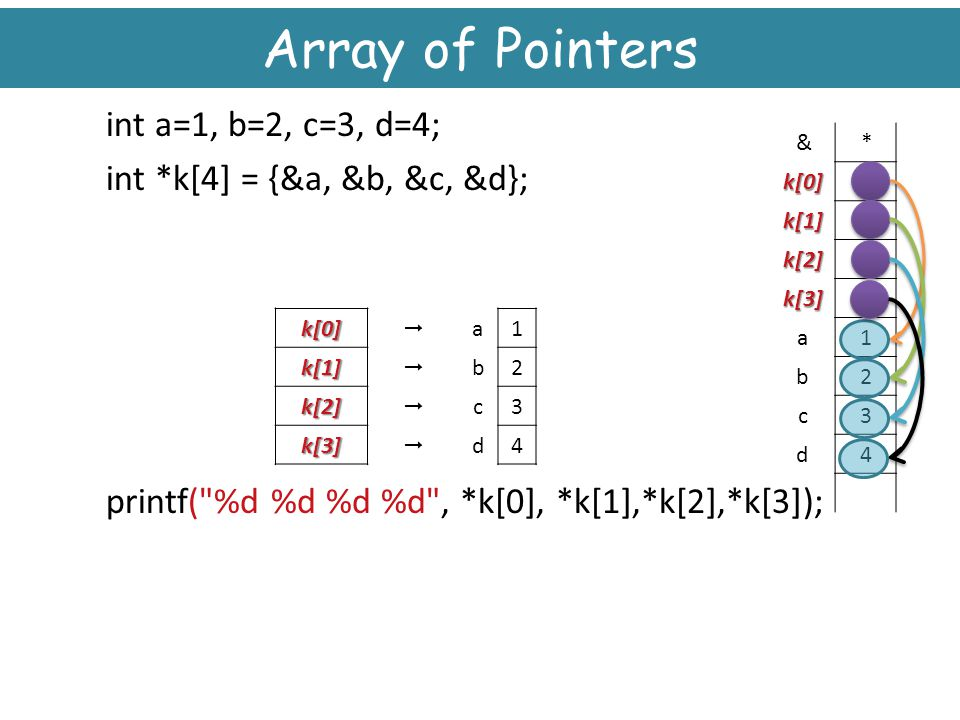Array of Pointers int a=1, b=2, c=3, d=4; int *k[4] = {&a, &b, &c, &d}; printf( %d %d %d %d , *k[0], *k[1],*k[2],*k[3]);
